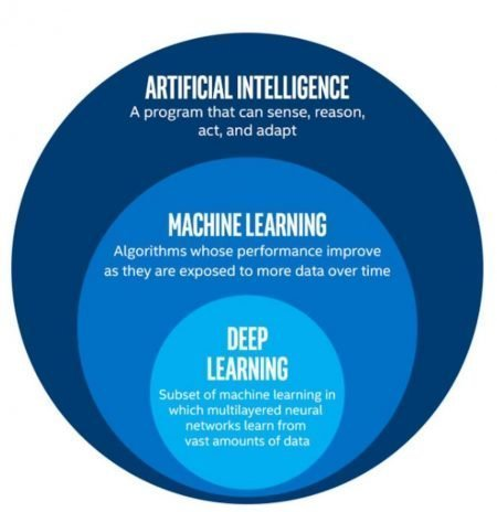 Artificial Intelligence Machine learning and Deep learning graph